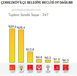 Çerkezköy 2014 Kesin Yerel Seçim Sonuçları Açıklandı!