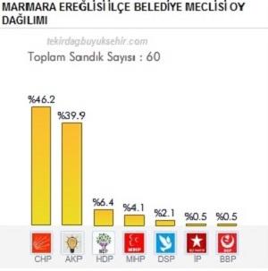 Marmara Ereğlisi 2014 Kesin Yerel Seçim Sonuçları Açıklandı!