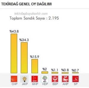 Tekirdağ Büyükşehir 2014 Kesin Yerel Seçim Sonuçları Açıklandı!