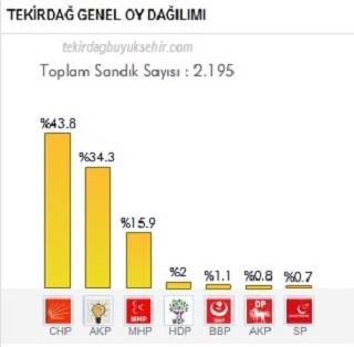 Tekirdağ 30 Mart 2014 seçim sonuçları